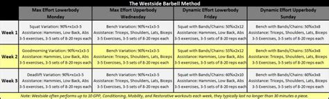 conjugate method template why i wouldn t westside a review of conjugate powerliftingtowin