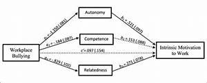 Parallel Multiple Mediation Model  Note  Self