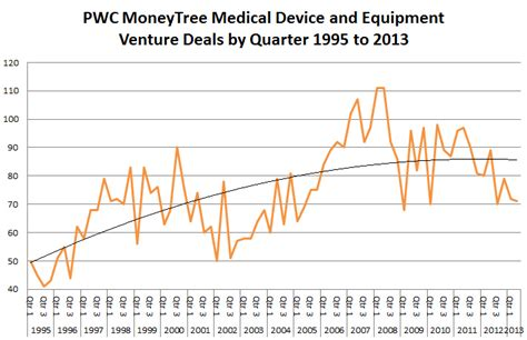 Medical Device Fundraising Trends  Knobbe Medical. Makeup Artist Courses Melbourne. Great Life Insurance Group Ticket Miami Dade. Call Center Collections Analyst Goldman Sachs. Social Work Process Recording. Low Cost Dedicated Servers Ba To Phd Programs. Freelance Marketing Consultant. Help Desk Troubleshooting Guide. Capital One Equipment Finance