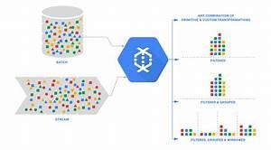 Your Introduction To Google Cloud U0026 39 S Dataflow Model