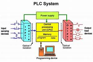 Engineering Essentials  What Is A Programmable Logic Controller