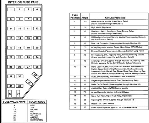 Fuse Box Diagram For 2003 Ford Explorer Sport by 2001 Explorer Fuse Panel Diagram Diagram For Ford