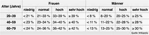 Körperfett Berechnen Formel : berechnung und auswertung des k rperfett anteils mit ~ Themetempest.com Abrechnung