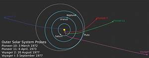 Voyager 1 And 2 Current Position | www.imgkid.com - The ...