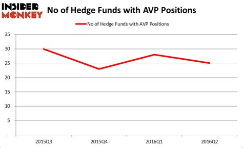 Do Hedge Funds Love Avon Products, Inc. (AVP)? - Insider ...