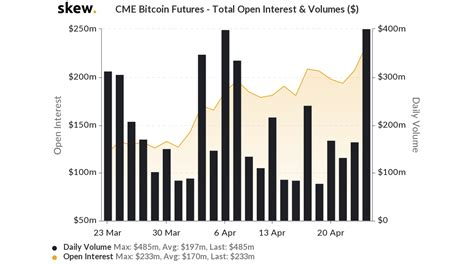 The chicago mercantile exchange group (cme group) has just launched its bitcoin futures and options on those futures, according to a release on the website. Bitcoin BTC Price Enroute 6th Positive Weekly Close ...