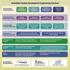 Embedded Real-time Software Design