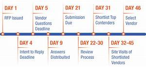 a sample contact center rfp timeline customerthink With rfp timeline template