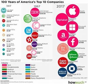 Die 10 wertvollsten US-Firmen: 1917 = Industrie-, 1967 ...