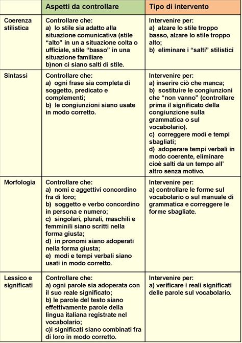 Testo Argomentativo Su by Risultati Immagini Per Testo Argomentativo Schema Testo