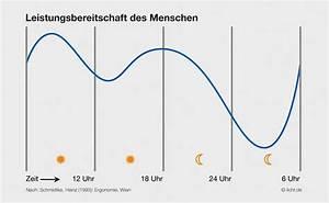 Biorhythmus Tagesverlauf Berechnen : biorhythmus des menschen ~ Themetempest.com Abrechnung