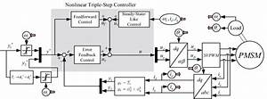 Torque Control System With Nonlinear Triple