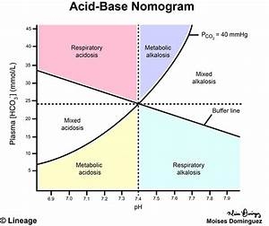 Acid-base Nomogram - Renal