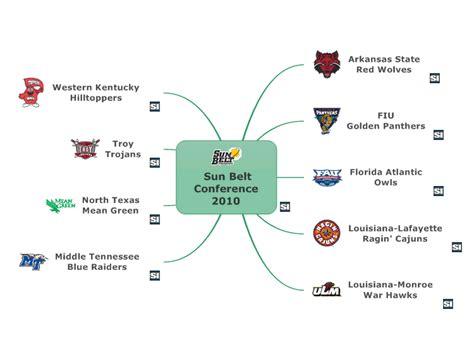 mindmanager sun belt conference  mind map biggerplate