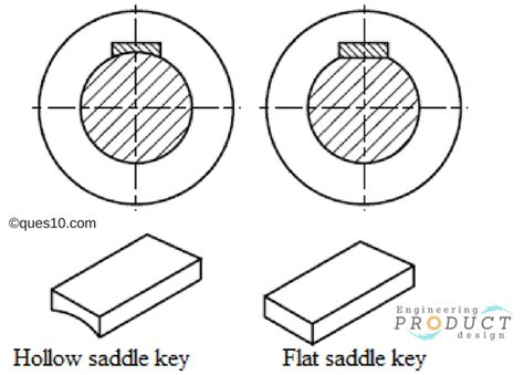 What Are Shaft Keyways, Its Characteristics And Benefits