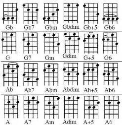 Ukulele D Tuning Chord Chart