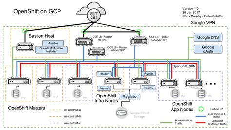 deploying  managing openshift container platform