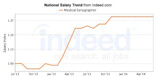 Sonographer Salary Range by Becoming An Ultrasound Technician Your Guide To A Great