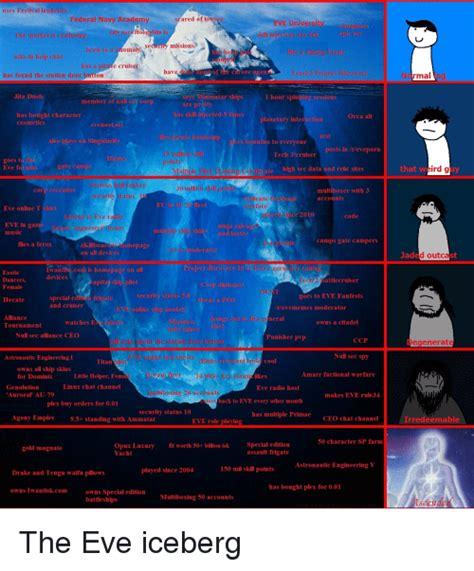Eve Online Memes - 25 best memes about eve meme eve memes