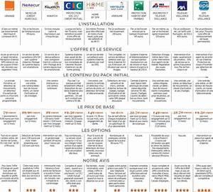 Comparatif Alarme Maison 2017 : comparatif alarme maison telesurveillance avie home ~ Dailycaller-alerts.com Idées de Décoration
