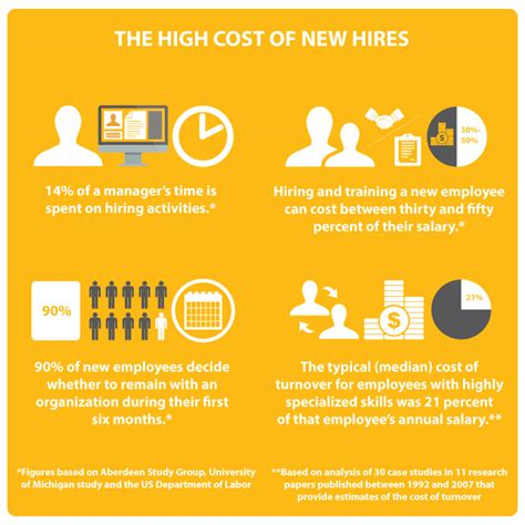 The High Cost Of New Hires  How To Maximize Your It