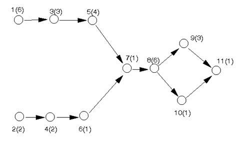 network analysis activity  node