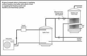 Heat Pump Buffer Store
