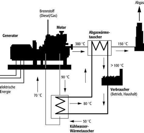 Energietraeger Experten Rat Zum Blockheizkraftwerk by Blockheizkraftwerk Techniklexikon