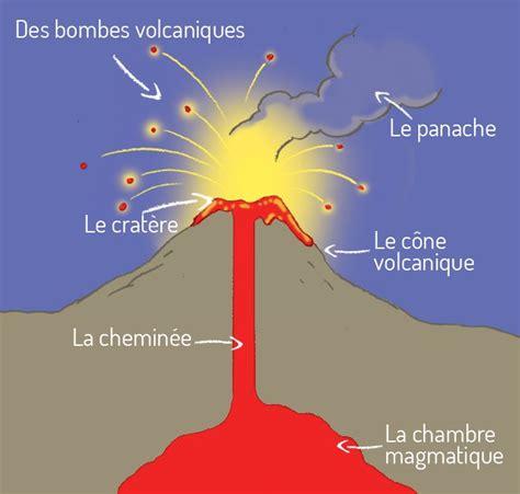 chambre magmatique volcanique