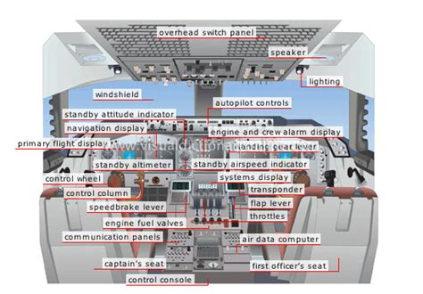 deck definition dictionary transport machinery air transport flight deck