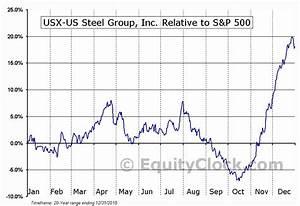 Data Clock Chart Usx Us Steel Group Inc Nyse X Seasonal Chart Equity