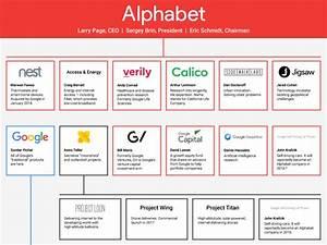 One chart that explains Alphabet, Google's parent company ...