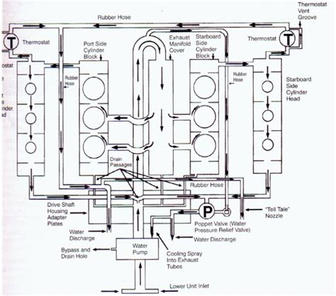 89 Yamaha Moto 4 Wiring Diagram by Mercury 40 Hp 4 Stroke Outboard Problems