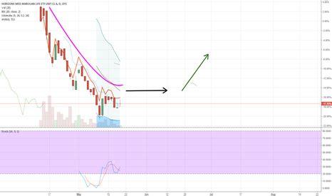 hmlsf stock price  chart otchmlsf tradingview