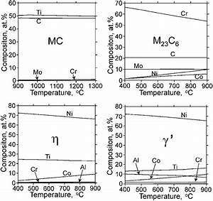 Phase Precipitation And Phase Stability In Nimonic 263