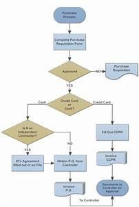 Workflow Diagram Template  U2013 14  Free Printable Word  Pdf