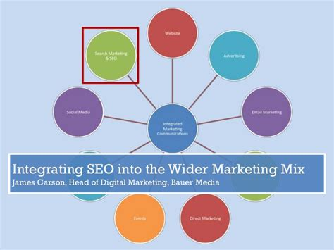 seo marketing meaning integrating seo into the wider marketing mix