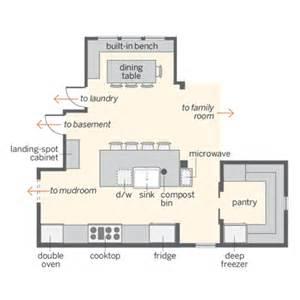 harmonious kitchen floor plans the homesteader s kitchen and pantry floor plan