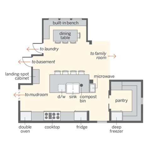 big kitchen floor plans the homesteader s kitchen and pantry floor plan creating a kitchen for the modern day