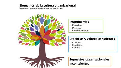 cultura si鑒e social promoviendo el conocimiento sobre rse