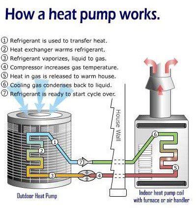 Heat Pumps Advantages Disadvantages Facing Homeowners