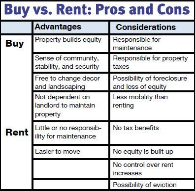Benefits To Buying Property by Buying Vs Renting A Home The Compass Home