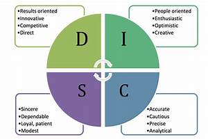 4 2 Five Models For Understanding Team Dynamics