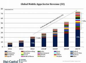 The Overview Of Mobile App Market Why You Should Enter