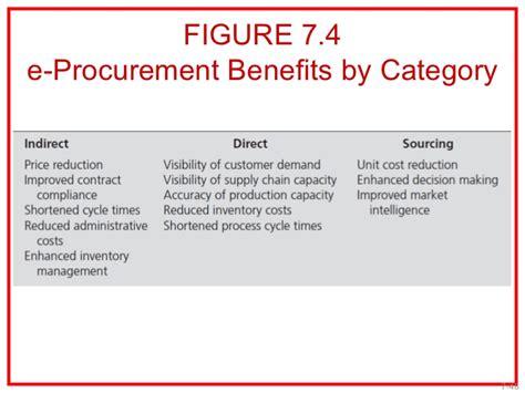 e procurement purchasing procedures e procurement and system