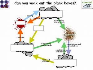 Ks3 Science  The Rock Cycle By Tickers16