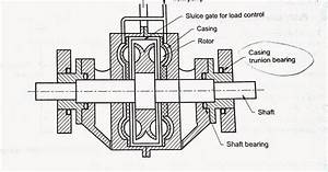 Hydraulic Dynamometer Diagram