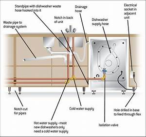 How To Install A Dishwasher  Instructions At