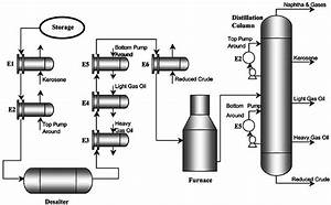 Schematic Of Crude Oil Preheat Train  After Panchal And