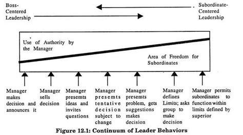 top  theories  leadership